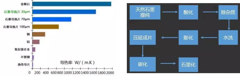 PI膜碳化及石墨化成套解决方案