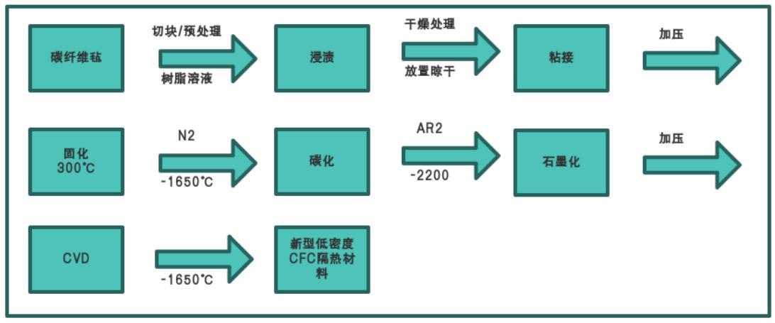 碳纤维硬毡、石墨硬毡生产工艺流程图