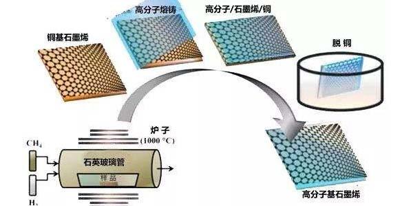 关心半导体机械设备国内生产制造的:说说物理学液相堆积机器设备
